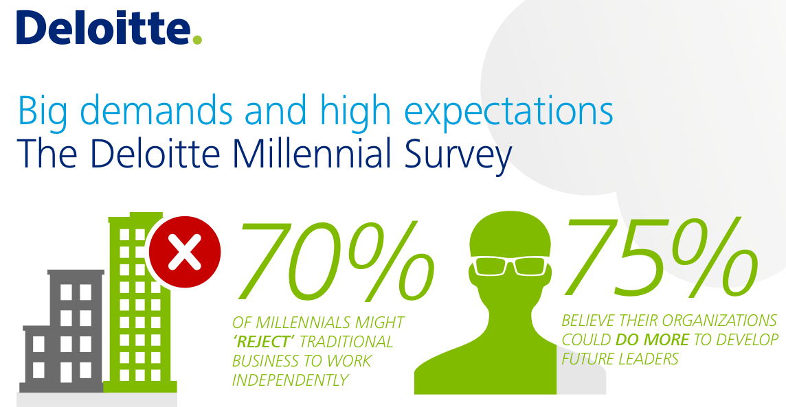Deloitte GenY Research 2014